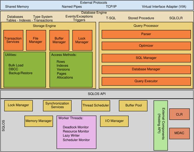 sql server architecture diagram sql server er diagram