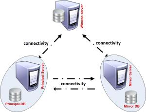 Database Mirror topology_Diagram