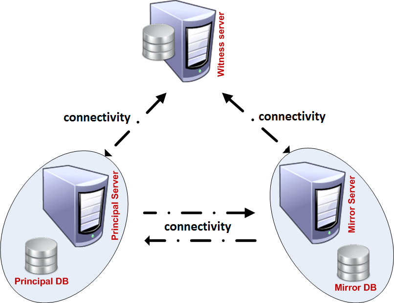 Configuring Database mirroring step by step – SQL Server 2012