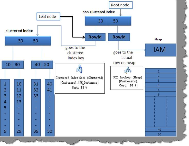 http://www.codeproject.com/KB/database/SQLQueryOptimizationFAQ1/012.jpg
