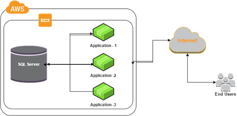 Having Database and Web Server on single EC2 Instance